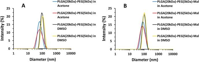 Maleimide-functionalised PLGA-PEG nanoparticles as