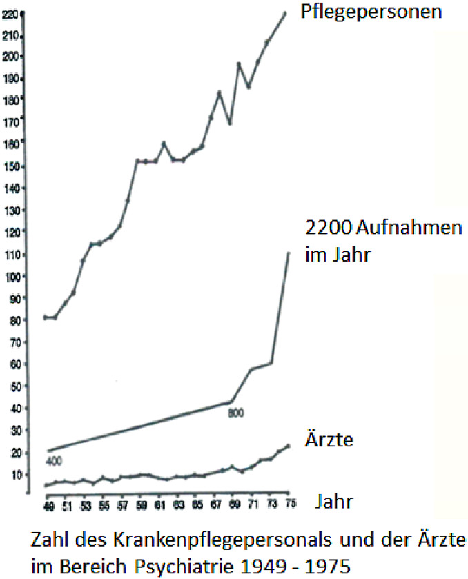 The first 25 years of the Department Psychiatry II of Ulm University ...