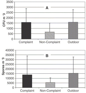 Characterization of airborne fungal levels after mold remediation