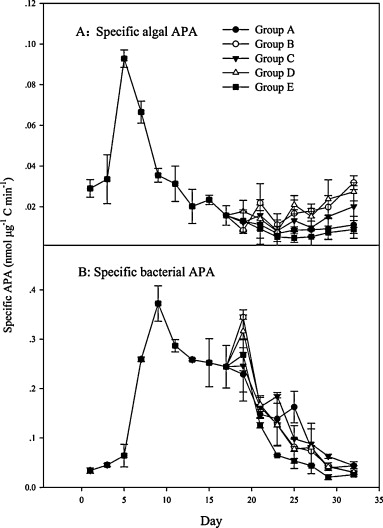 Shifting Nutrient Mediated Interactions Between Algae And Bacteria