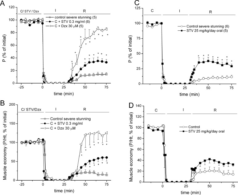 Cardioprotection of stevioside on stunned rat hearts: A