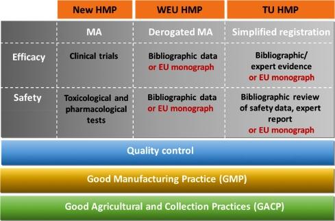 European regulation model for herbal medicine: The