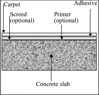 Measurement of alkalinity in concrete by a simple procedure