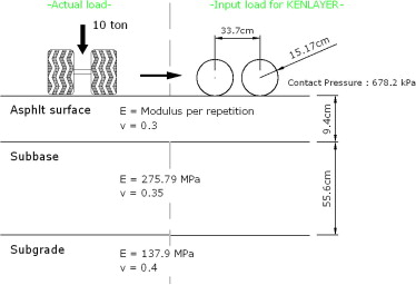 Development Of A Remaining Fatigue Life Model For Asphalt Black Base Through Accelerated Pavement Testing Sciencedirect