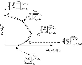 Interaction diagram methodology for design of frp confined simplified interaction diagram circular and non circular cross sections ccuart Choice Image
