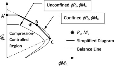 Interaction diagram methodology for design of frp confined interaction diagram methodology for design of frp confined reinforced concrete columns sciencedirect ccuart Choice Image