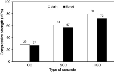 Flowability of fibre-reinforced concrete and its effect on