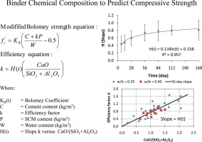 Self consolidating concrete compressive strength calculation