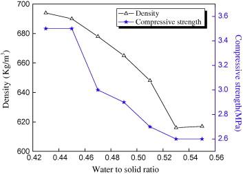 Utilization of phosphogypsum for the preparation of non