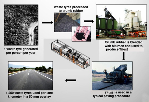 Recycled Tyre Rubber Modified Bitumens for road asphalt