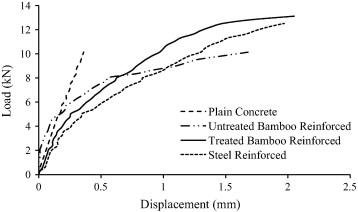 Experimental investigation on chemically treated bamboo reinforced