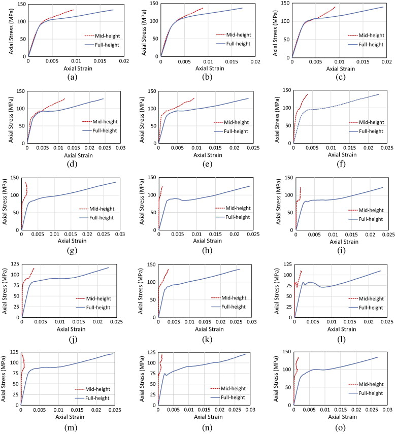 Influence Of Instrumentation Arrangement On Axial Stress Strain Curves Hsc Specimens A H 0 8t 1 B 2 C 3 D 400