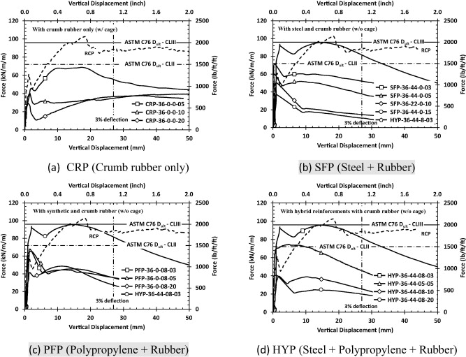 Structural performance of dry-cast rubberized concrete pipes