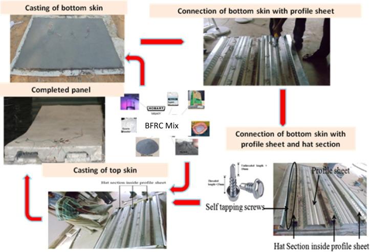 Flexural studies on Basalt Fiber Reinforced Composite