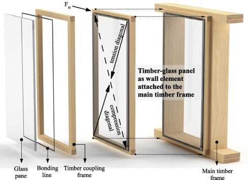 Racking resistance of timber-glass wall elements using different ...