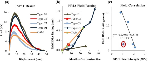 Measurement of HMA shear resistance potential in the lab