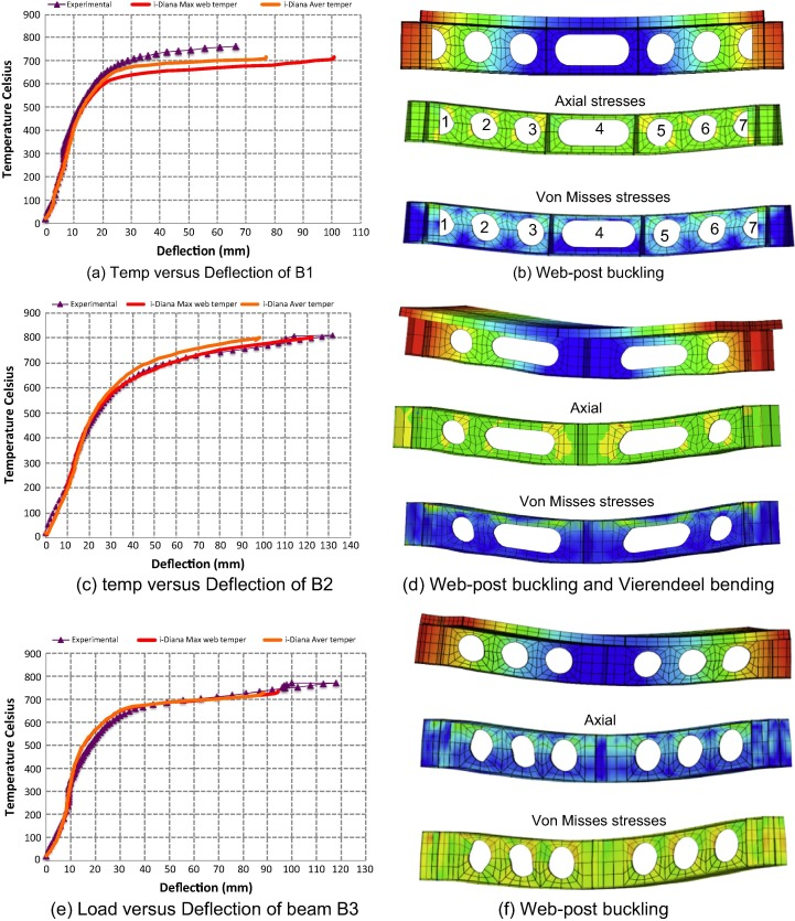 Performance of unprotected and protected cellular beams in fire