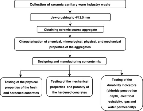 Durability of recycled concrete made with recycled ceramic sanitary ...