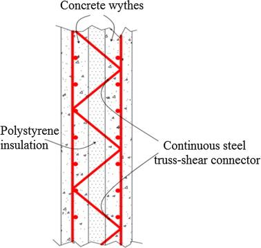 Structural Behavior Of Axially Loaded Precast Foamed Concrete Sandwich Panels Sciencedirect