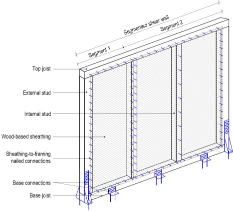 Stress distribution among sheathing-to-frame nails of timber shear ...
