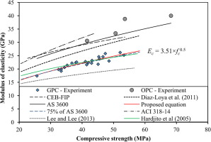 Flexural Strength And Elastic Modulus Of Ambient Cured Blended Low