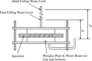 Matrix design for waterproof Engineered Cementitious