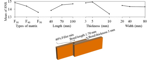 Bond behaviour of composite sandwich panel and epoxy polymer ...