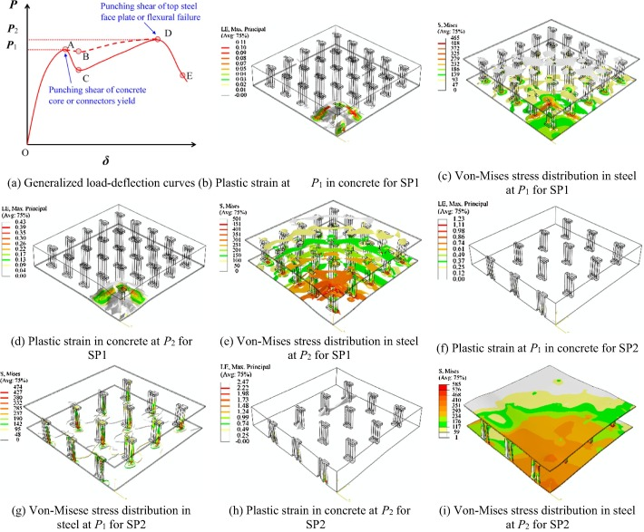 Numerical analysis on steel concrete steel sandwich plates by damage download high res image 1mb fandeluxe Images