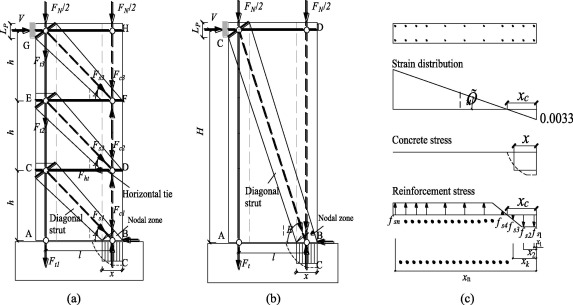 Quasi-static test and strut-and-tie modeling of precast concrete