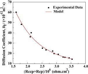 The effect of tensile fatigue on chloride ion diffusion in