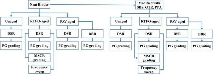 Rheological properties of asphalt binders modified with styrene