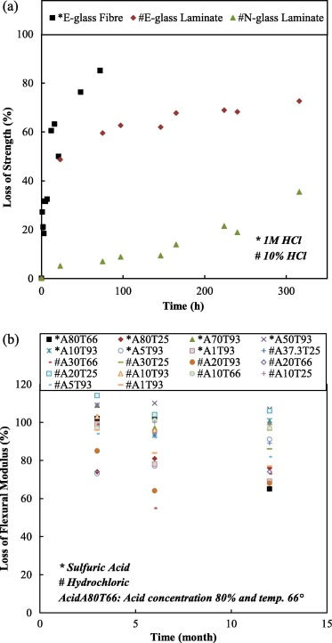 Effect of acid attack on FRP-to-concrete bonded interfaces
