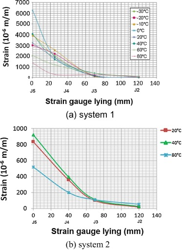Temperature Effects On The Shear Capacity Of External Bonded Fiber Reinforced Polymer On Concrete Sciencedirect