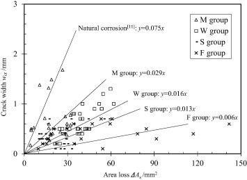 Experimental comparison of corrosion unevenness and
