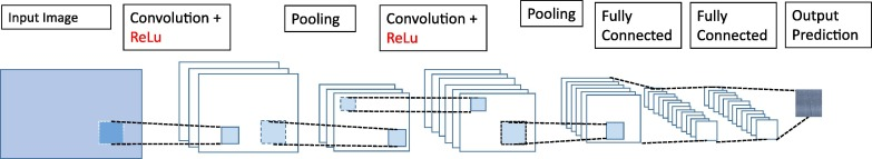 Deep Convolutional Neural Networks with transfer learning