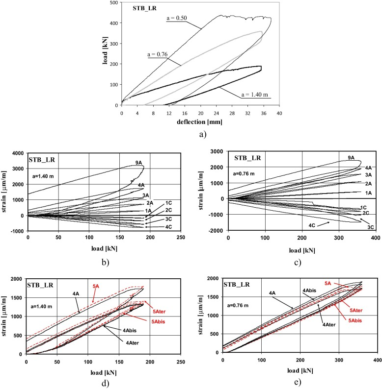 Stress transfer and failure mechanisms in steel-concrete trussed ...
