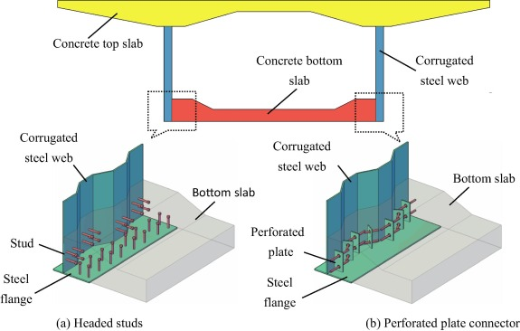 Sciencedirect Slab And Steel Of Shear Corrugated Between Novel Capacity A Joint - Concrete Web Lower