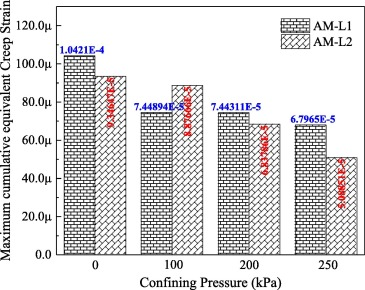Investigation of Prony series model related asphalt mixture