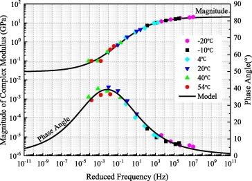 Investigation of Prony series model related asphalt mixture