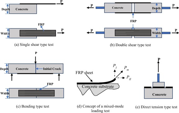 A review of test methods for studying the FRP-concrete