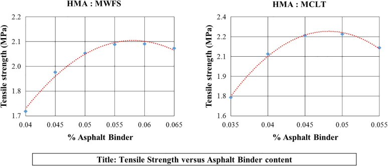 Environmental characterization of Foundry Waste Sand (WFS