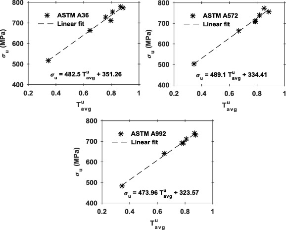 Influence of high stress triaxiality on mechanical strength