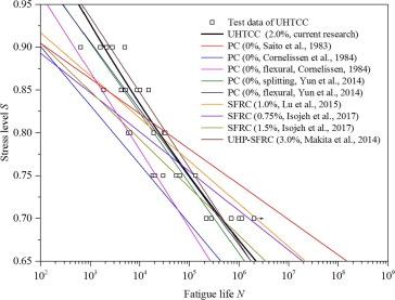Tensile fatigue behavior of fiber-reinforced cementitious