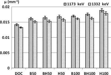 Investigation of gamma radiation attenuation in heavy concrete