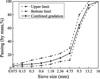 Nano-sized morphology of asphalt components separated from