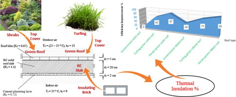 Construction And Design Requirements Of Green Buildings Roofs In