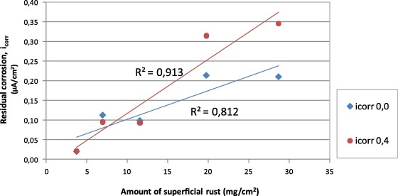 influence of the previous state of corrosion of rebars in predicting