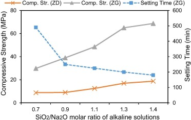Natural pozzolan based geopolymers: A review on mechanical