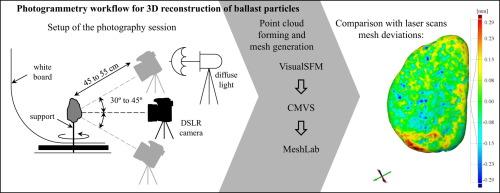 Photogrammetry for digital reconstruction of railway ballast
