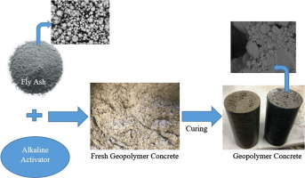 Fly Ash Concrete >> Investigation Of Engineering Properties Of Normal And High Strength
